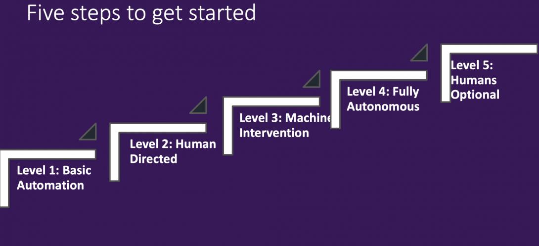 @rwang0 5 steps to #autonomous #enterprises